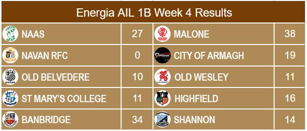 Energia AIL 1B Results Week 5