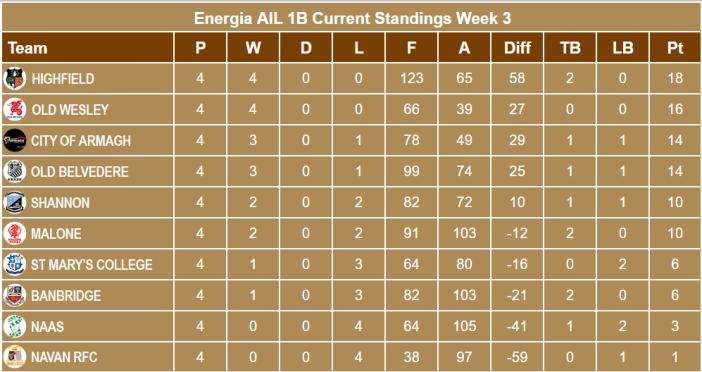 Energia AIl 1B Standings Week 4