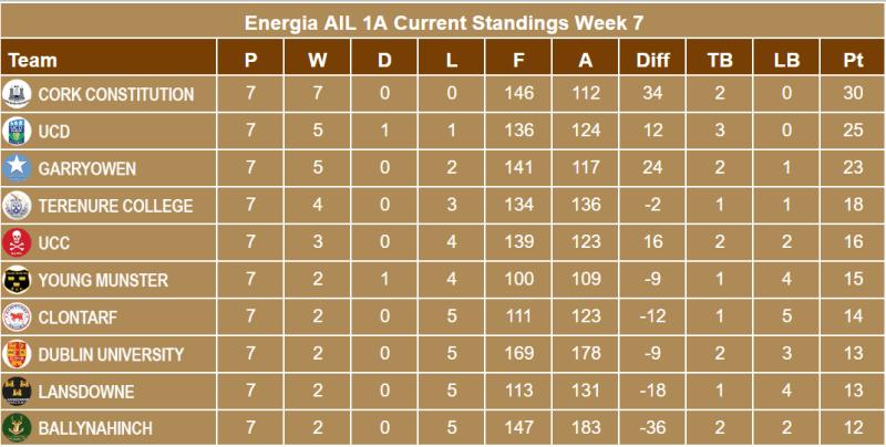 Energia AIL 1A Week 7 Standings