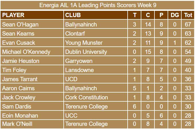 Energia AIL 1A Week 9 Scorers