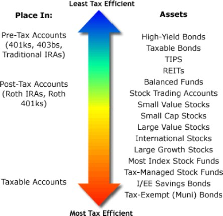 tax-efficient-investor