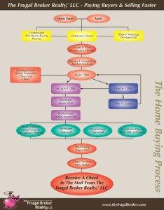 The frugal broker buying process flowchart also  llc rh thefrugalbroker