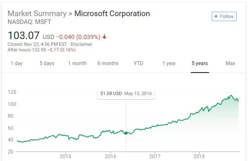 Microsoft stock performance