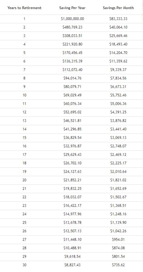 How-fast-make-a-million-dollars-chart