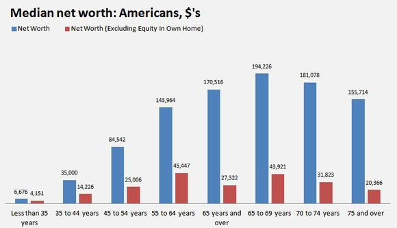 median-net-worth-by-age-equity