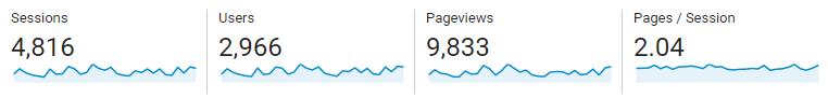 month-4-blog-traffic-