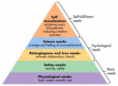 maslow-pyramid-hierarchy-of-needs