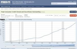 Consumer Debt Levels