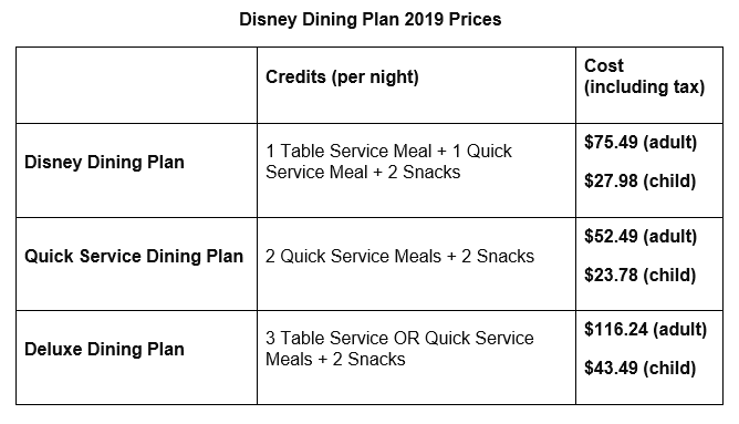 Is the disney dining plan worth it? - 2019 plan prices