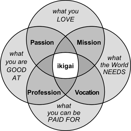 The Okinawan culture in Japan has a word for finding life's purpose. It's called Ikigai. Here is a step by step guide to finding joy through Ikigai.