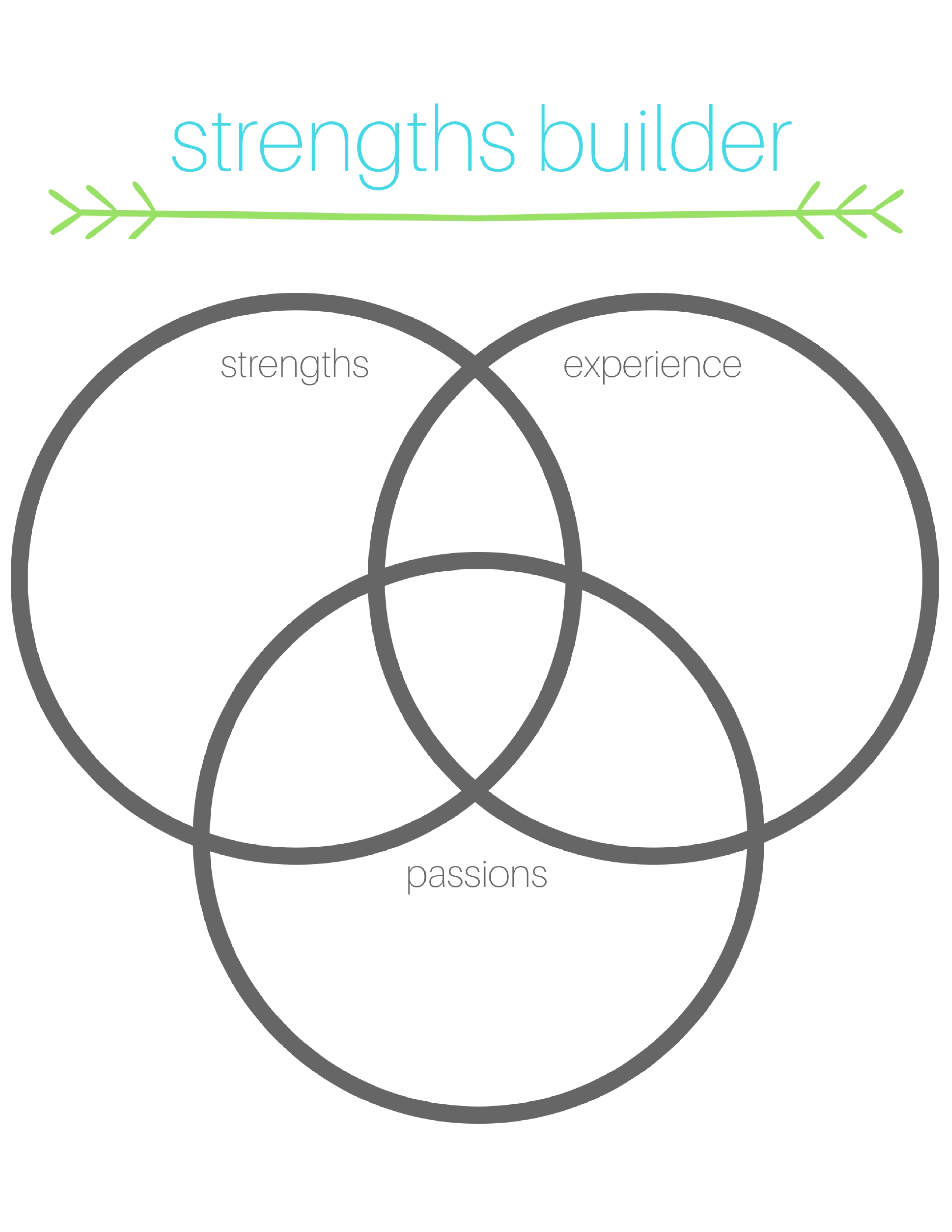 strengths finder, self help, self help book, find your strengths. entrepreneur, work from home, talents, what are my talents, how to find talent, what am I good at
