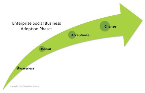 enterprise social business adoption phases