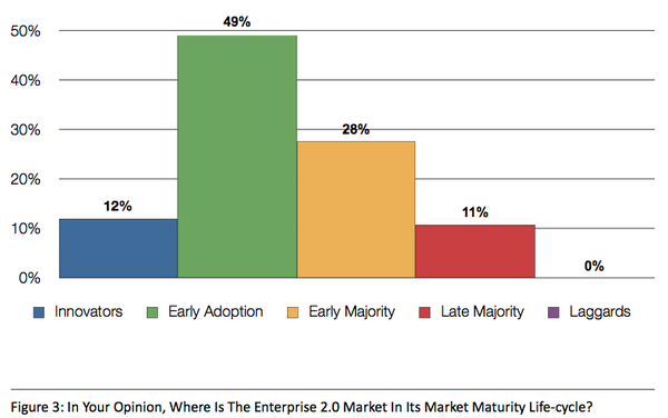 enterprise 2.0 adoption cycle