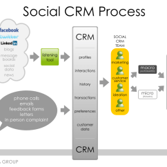 Crm Process Flow Diagram Switch Wire The Evolution Of Social Jacob Morgan