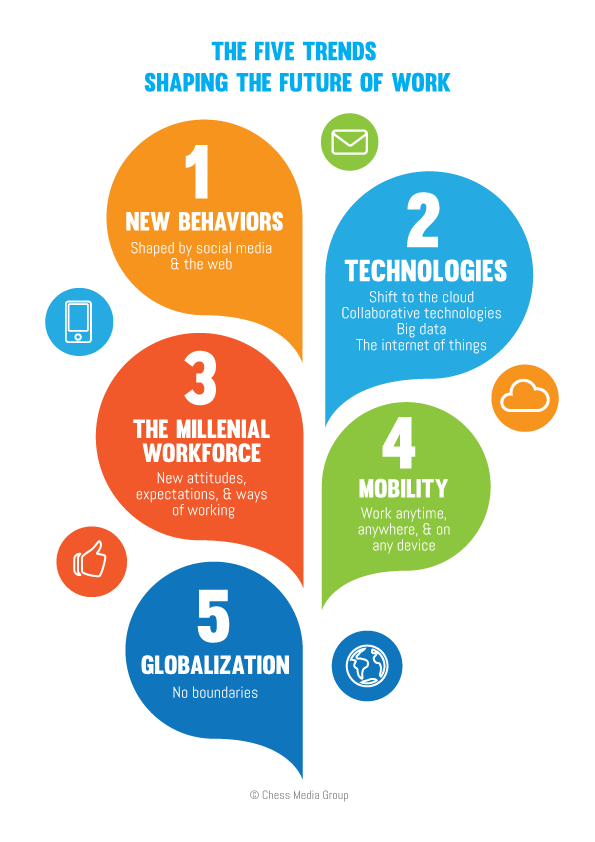 The Five Trends Shaping the Future of Work | CustomerThink