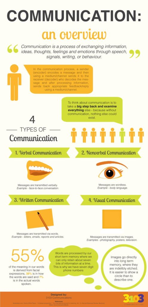 Infographic Communication An Overview – The Family And