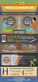 FYI_Infographic_Hookah