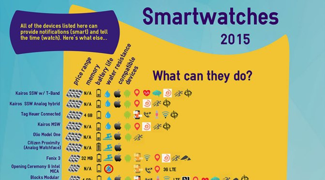 Smartwatch Guide 2015