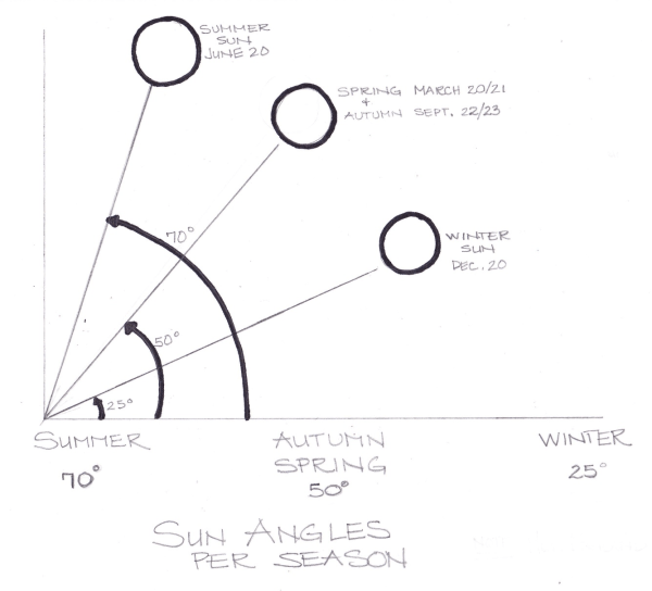 sun diagram elevation electricity wiring diagrams how much does your garden have solar altituse northern hemisphere