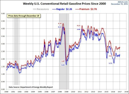 gas-prices-since-2000