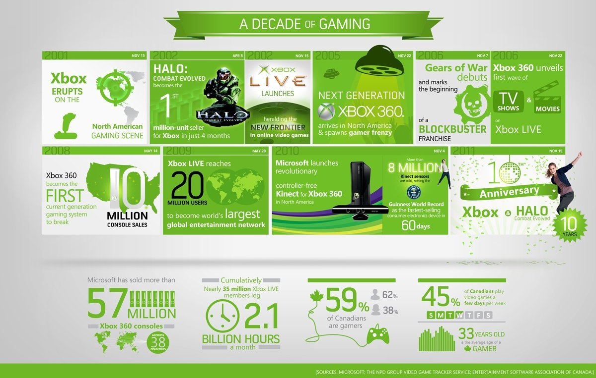 Xbox Infographic - 10 years