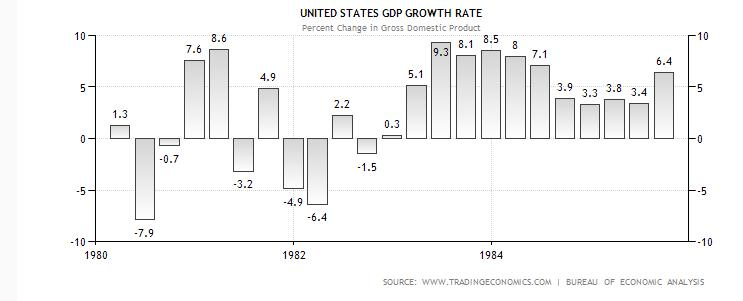 https://i0.wp.com/www.thegatewaypundit.com/wp-content/uploads/2013/06/gdp-reagan.jpg