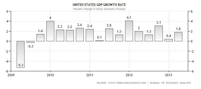 https://i0.wp.com/www.thegatewaypundit.com/wp-content/uploads/2013/06/obama-gdp.jpg
