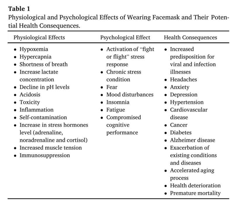 Efectos psicológicos de las mascarillas y consecuencias en la salud