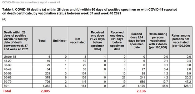 87 percent of age 70 and over Covid emergency care visits in UK were fully vaccinated, Destroys fake news media lie that unvaccinated are the problem