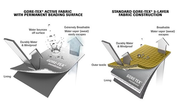 Gore-Tex Active with Permanent Beading Surface