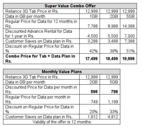 Data Plans