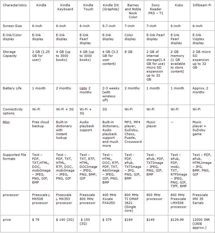 ebook reader comparison