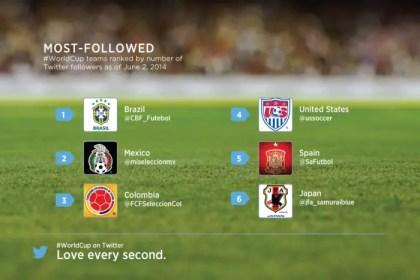WC_followed_team