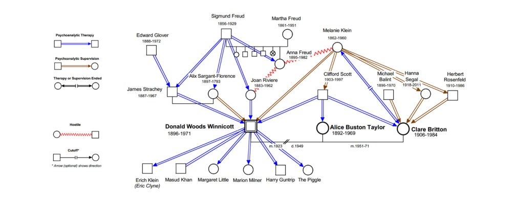 medium resolution of psychoanalytic genogram of winncott