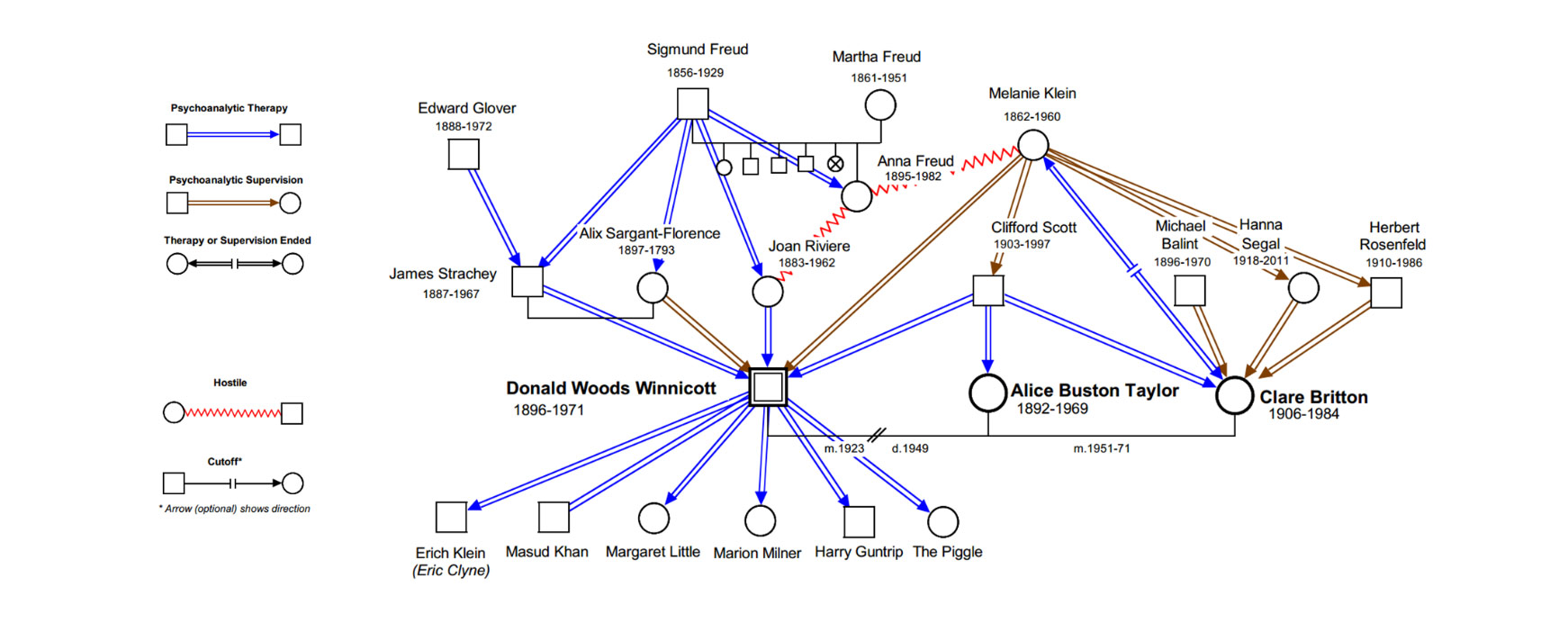 hight resolution of psychoanalytic genogram of winncott
