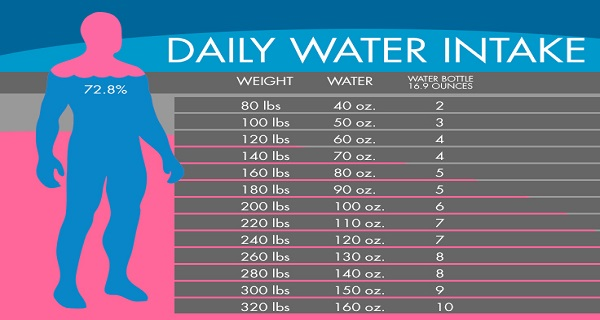 Water intake chart for weight lose