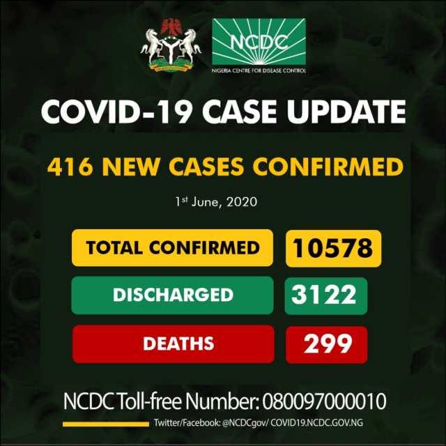 BREAKING: 416 Fresh COVID-19 Cases In Nigeria, See Breakdown For Each State