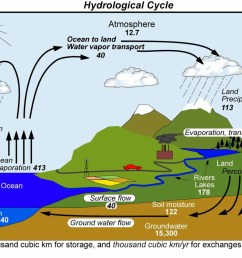 animated water cycle diagram earth guide wiring library diagram a4the water cycle diagram animated wiring diagram [ 1002 x 800 Pixel ]