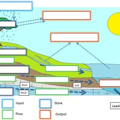 The Rock Cycle Diagram Fill In Blank Glands Neck And Throat Freshwater - Issues Conflicts Geographer Online
