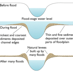Levee Cross Section Diagram 2003 Ford F 350 Wiring Rivers The Geographer Online