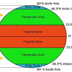Types Of Rainfall With Diagrams Honeywell Thermostat 4 Wire Diagram Weather And Climate The Geographer Online