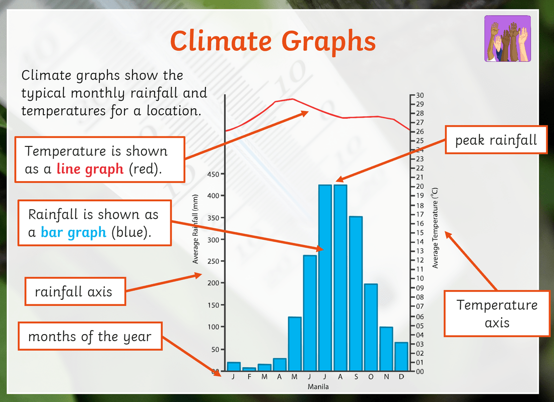 Types Of Climate Worksheet
