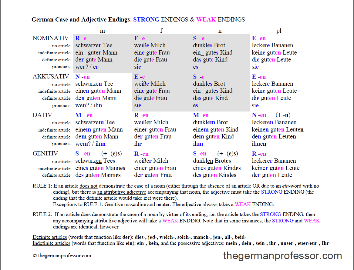 German Cases And Adjective Endings Chart