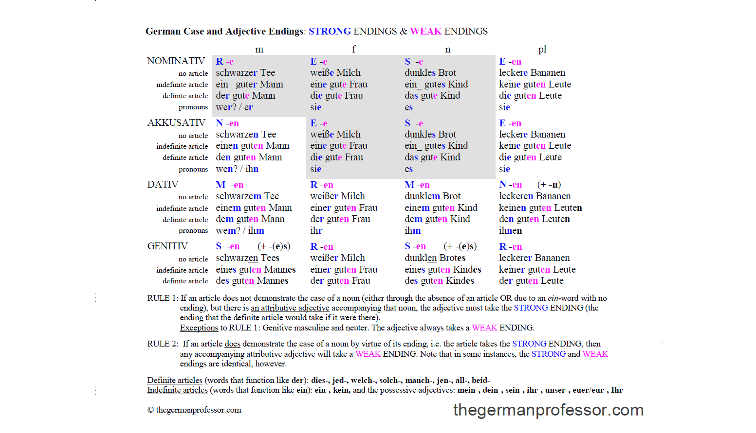 German Verb Tables