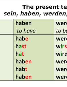 small number of very common verbs have irregularities that deviate from the german present tense patterns above because their forms are unpredictable and also professor rh thegermanprofessor