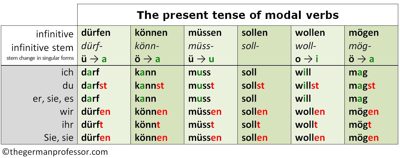 Modal verbs also the present tense of german professor rh thegermanprofessor