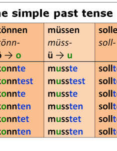 Modal verb usage present and simple past tenses also german verbs  future the professor rh thegermanprofessor