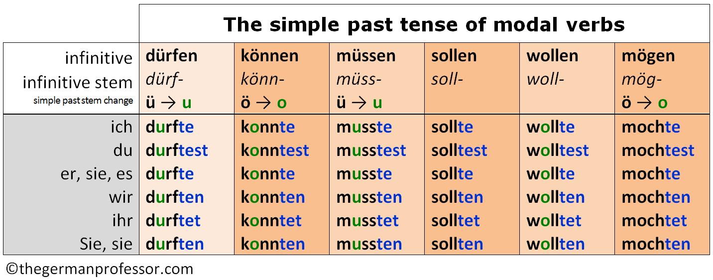Simple past tense of modal verbs also german present  future the professor rh thegermanprofessor