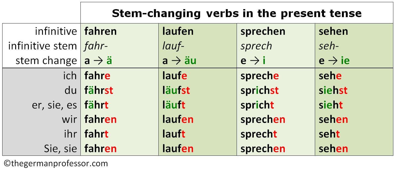 Present tense stem changing verbs also the of german professor rh thegermanprofessor