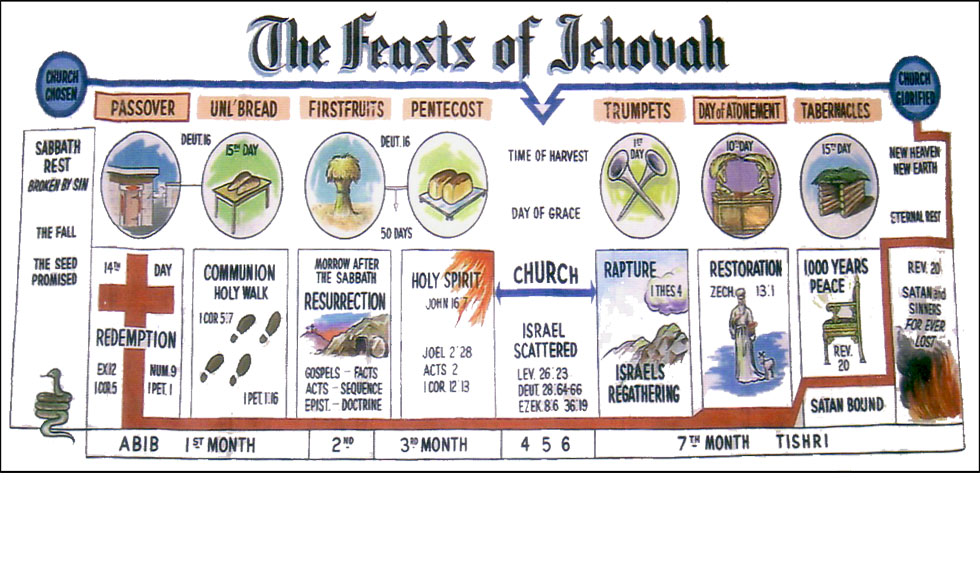 Feasts of Jehovah | The Glorious Gospel